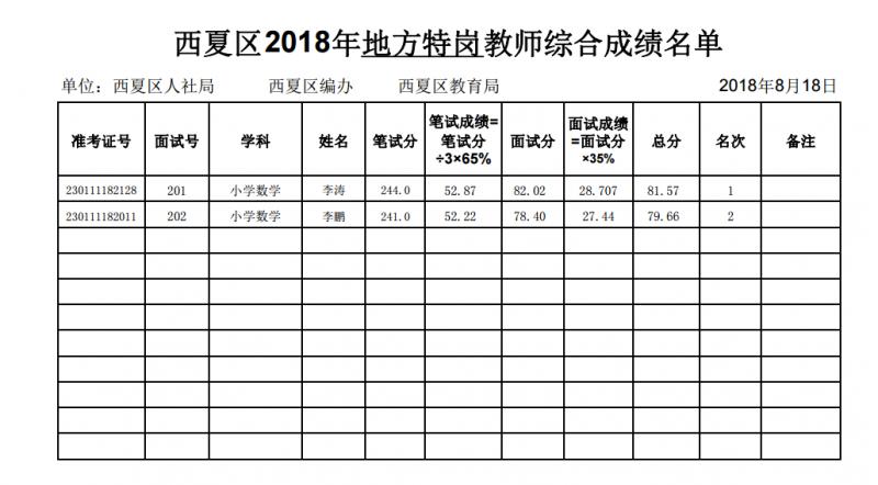 2018年银川市西夏区特岗教师招聘面试暨综合成绩 2018年8月18日