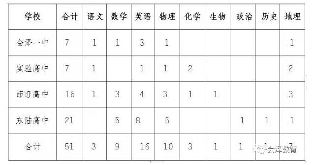 会泽县教师招聘人数